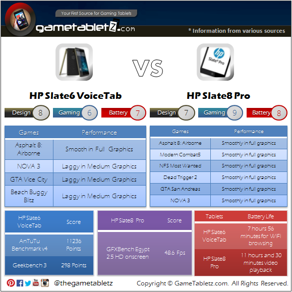 HP Slate6 VoiceTab vs HP Slate8 Pro benchmarks and gaming performance
