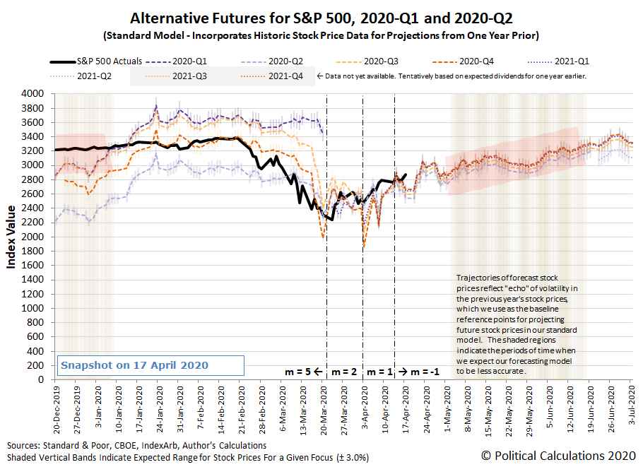 Alternative Futures - S&P 500 - 2020Q1 and 2020Q2 - Standard Model - Snapshot on 17 Apr 2020