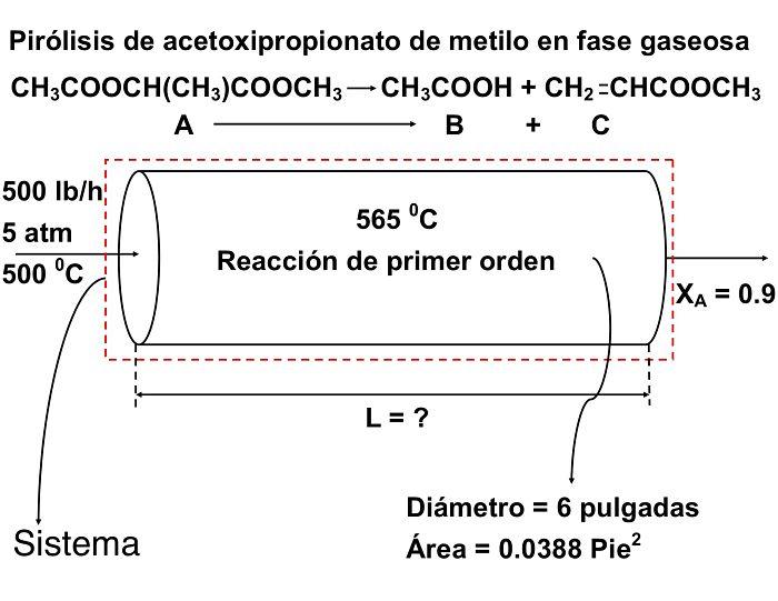 Gráfico esquemático del ejemplo 2 para un reactor de flujo pistón