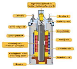 sistem pengapian konvensional