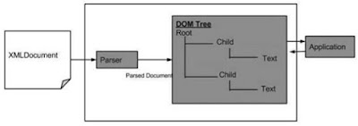 DOM structure