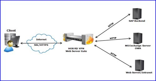 Pengertian, Fungsi, serta Cara Kerja Proxy Server, Web ...