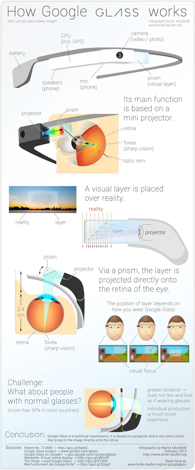 How Google Glass Works