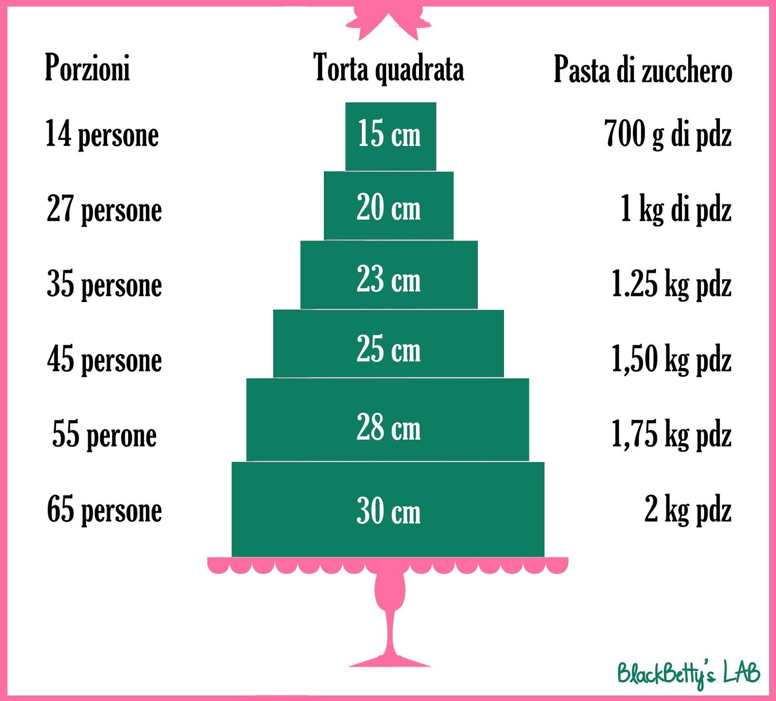 Ricetta Pan Di Spagna Dosi Per 20 Persone.Tabella Proporzioni Pesi Dosaggi Porzioni Delizie Confidenze