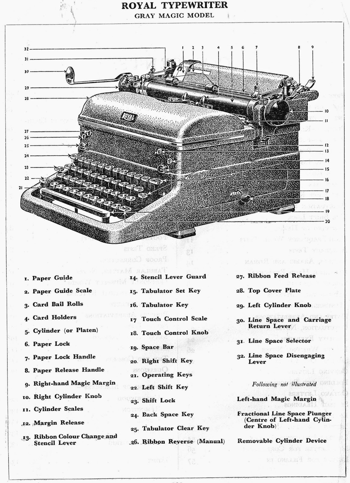 oz.Typewriter: What's What and Where's What on a 1950