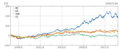 30代からの米国株投資