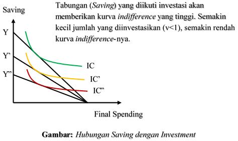 Hubungan Saving dengan Investment