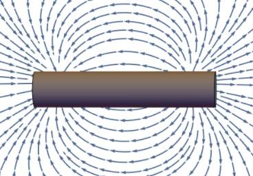 garis gaya magnet silinder