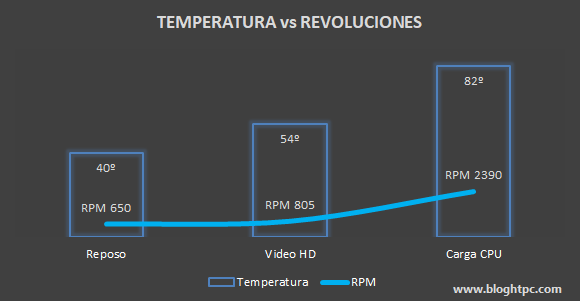 Temperatura VS Revoluciones INTEL NUC 8i7HVK Hades Canyon