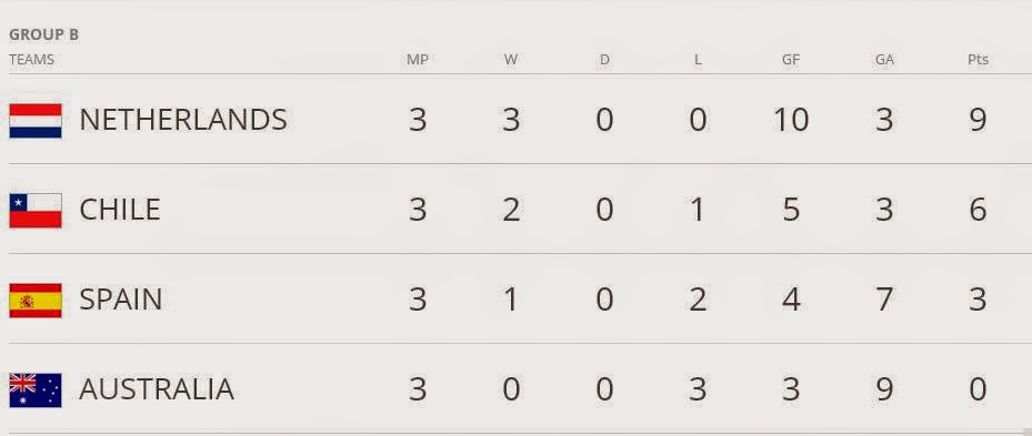 COOGLED: BRAZIL FOOTBALL WORLD CUP 2014 POINTS TABLE