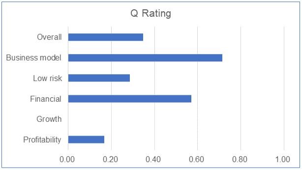 BPlant Q Rating