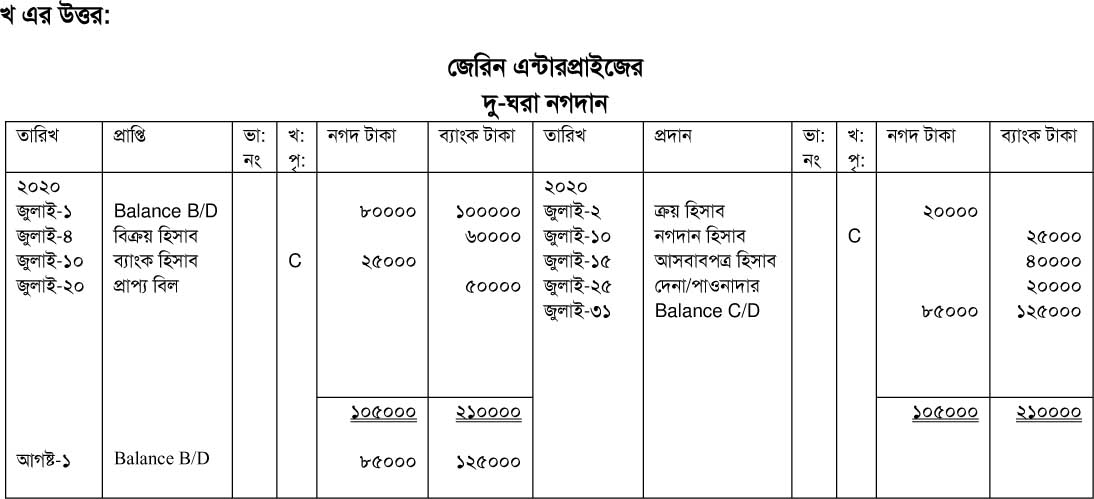 class 9 assignment 6th week Accounting science