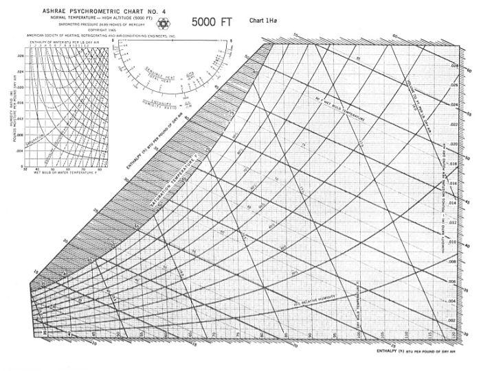 Carta psicrométricas para grandes altitudes