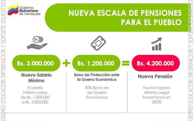 Pensionados cobrarán Bs 4.200.000 mensuales + TABLA