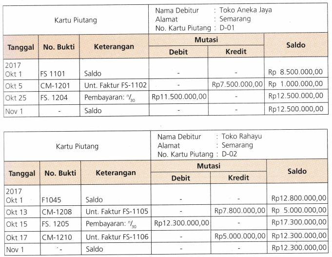 Konfirmasi Saldo Piutang Contoh Soal Surat Jenis Konfirmasi