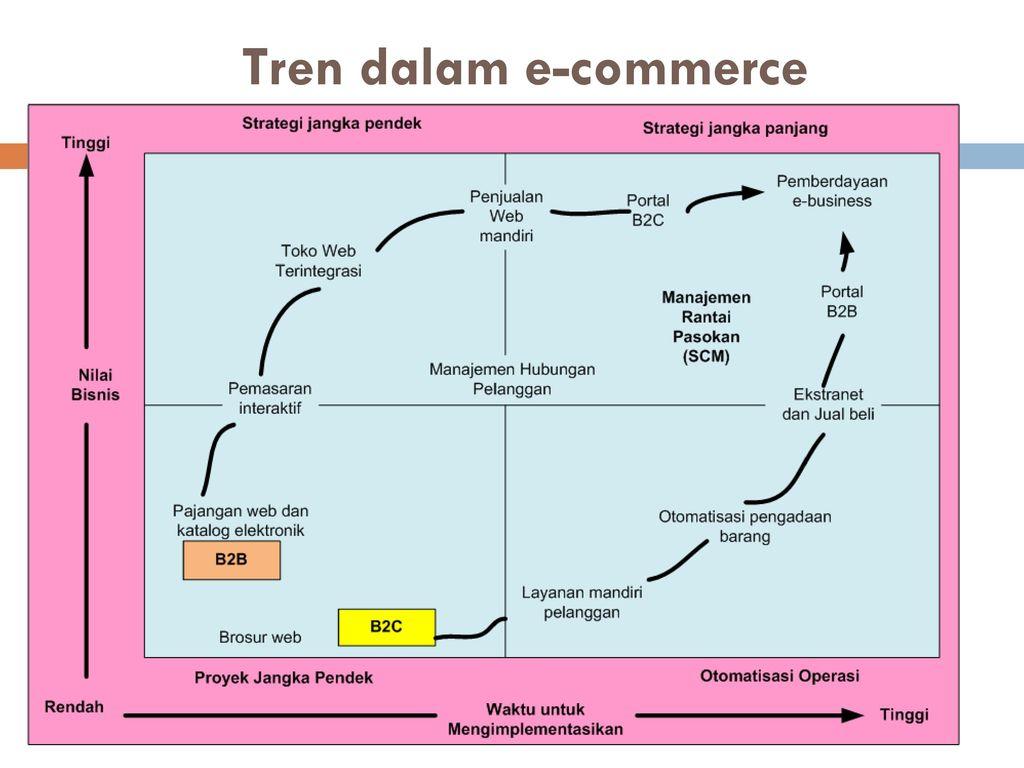 sistem perdagangan tren besar