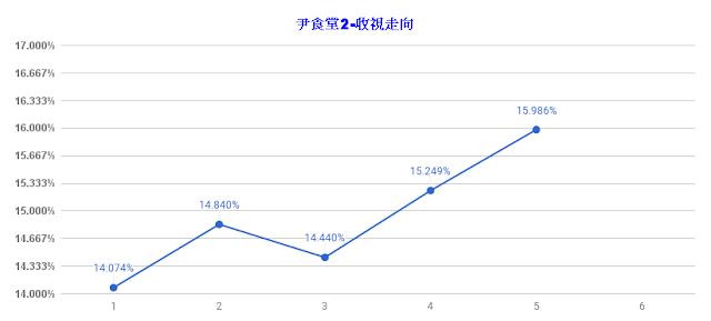 《尹食堂2》收視飆升無極限 第五集逼近16%