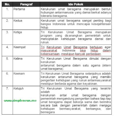 ide pokok paragraf Kerukunan Umat Beragama di Indonesia www.simplenews.me