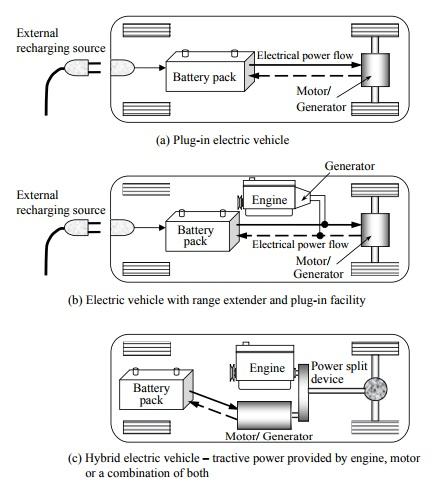 sistem mobil hybrid