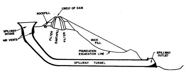 Shaft Spillway