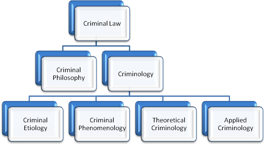 Online Criminology and Criminal Justice Courses | Career FAQs