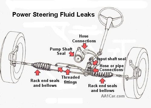 Automotif Engine Automotif Engine Repair Power Steering