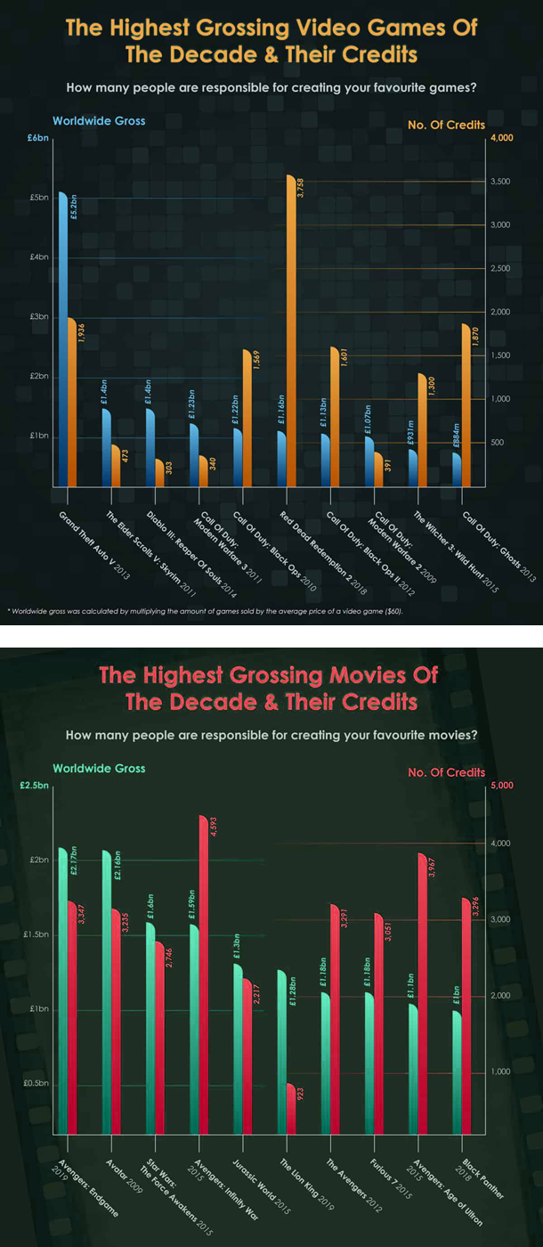 The Highest Grossing Video Games & Movies