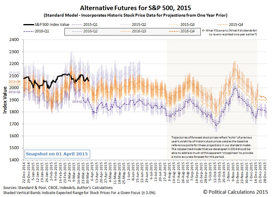 Alternative Futures for S&P 500, 2015, (Standard Model)