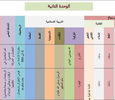 حصري توزيع الوحدة الثانية المستوى الثاني حسب المراجع التالية