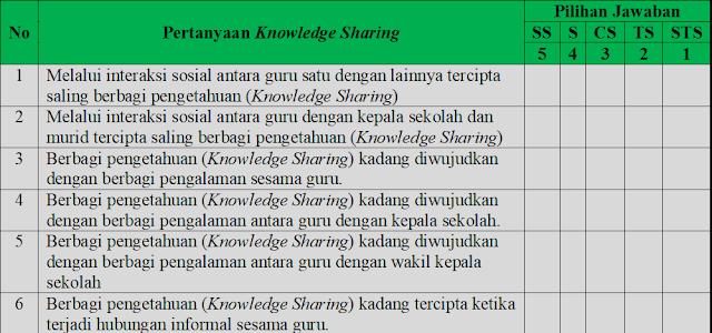 Contoh Angket Tertutup Tentang knowledge sharing (Berbagi Pengetahuan)
