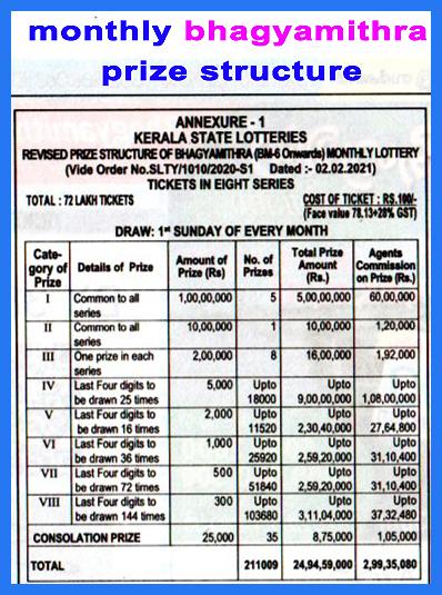 Bhagyamithra Prize Structure - Kerala lottery
