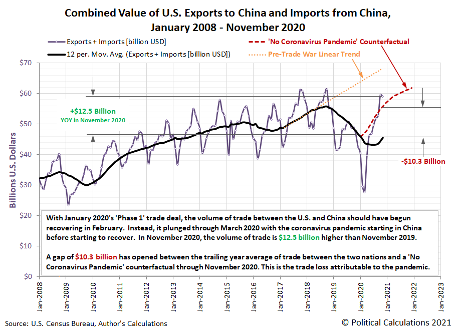 Combined Value of U.S. Exports to China and Imports from China, January 2008 - November 2020