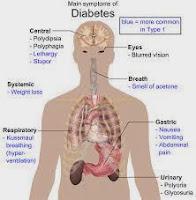 milagros untuk diabetes