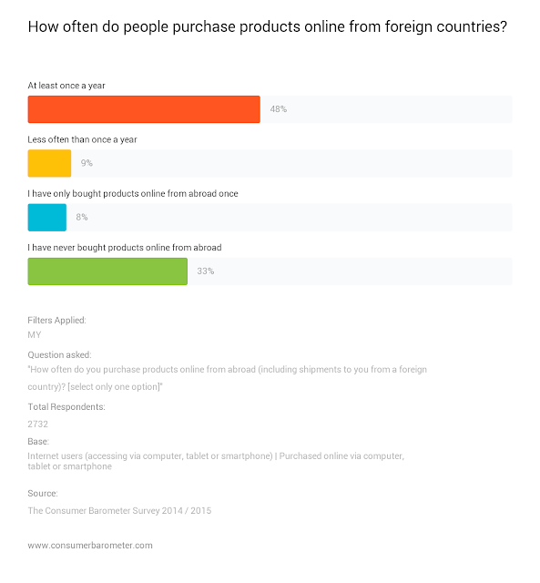 How often do people purchase products online from foreign countries?