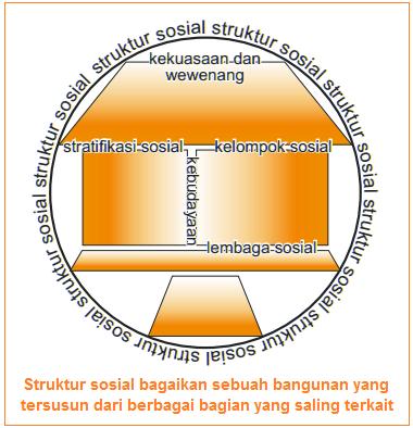 Struktur sosial bagaikan sebuah bangunan yang tersusun dari berbagai bagian yang saling terkait