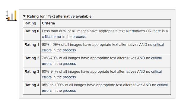 Rating for Text alternative available de 0 a 4. Se pueden consultar en formato texto en el estándar.