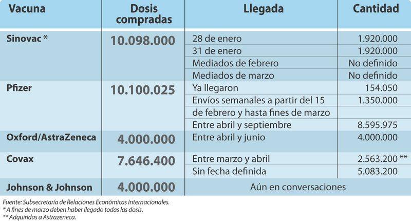la llegada masiva de vacunas a Chile