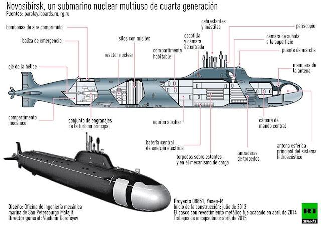 https://www.elsnorkel.com/2018/10/submarino-yasen-m-ruso-el-conquistador-de-las-profundidades.html