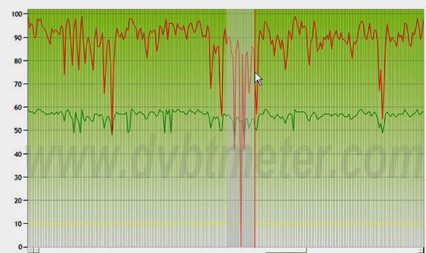 DVB-T Monitor signal chart - click & drag to zoom example