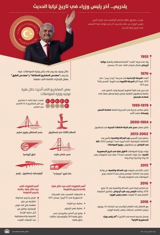 #يلدريم.. آخر رئيس وزراء في تاريخ #تركيا الحديث