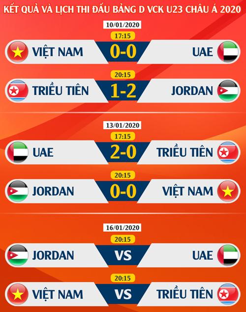 """UAE và Jordan có thể """"bắt tay"""" loại U23 Việt Nam 5"""