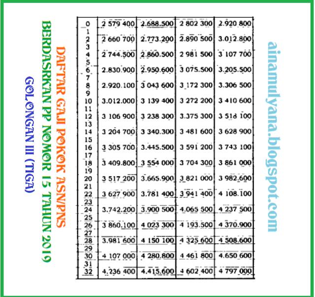 Daftar Gaji Pokok ASN PNS Tahun 2020 Golongan III (Tiga)