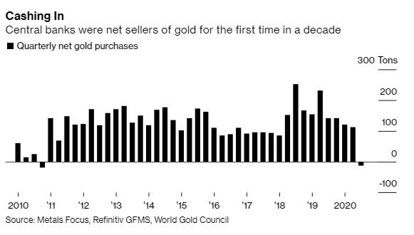 World Gold Council