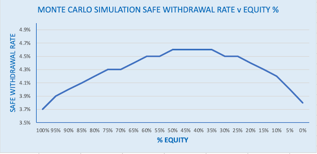 MONTE CARLO SIMULATION SAFE WITHDRAWAL RATE