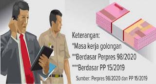 Perpres-98-2020-tentang-Gaji-PPPK-Terbit-Gaji-Pokok-PPPK-Lebih-Besar-dari-PNS