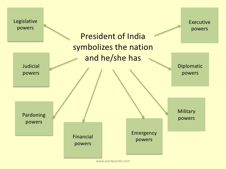 appointment of president of india
