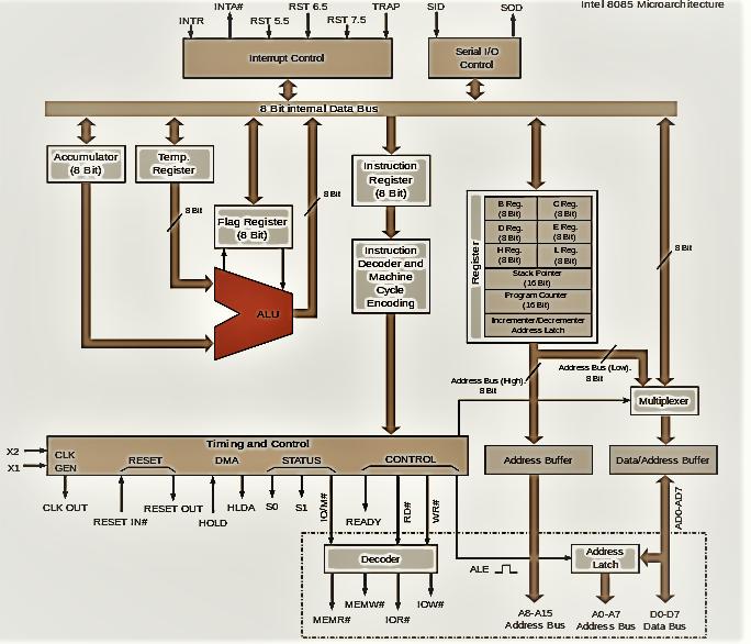8085 Microprocessor Architecture in hindi