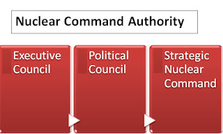 Nuclear Command Authority