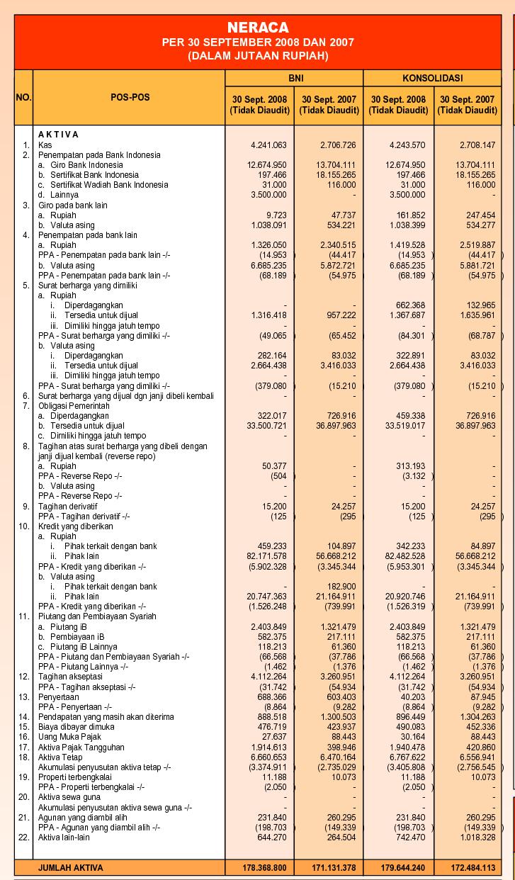 DindaNurlysa: Laporan Keuangan Bank BNI