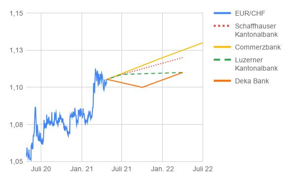Wechselkurs Entwicklung Euro Schweizer Franken mit Prognosen bis 2022